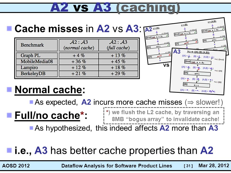 A2 vs A3 (caching) Cache misses in A2 vs A3: Normal cache: