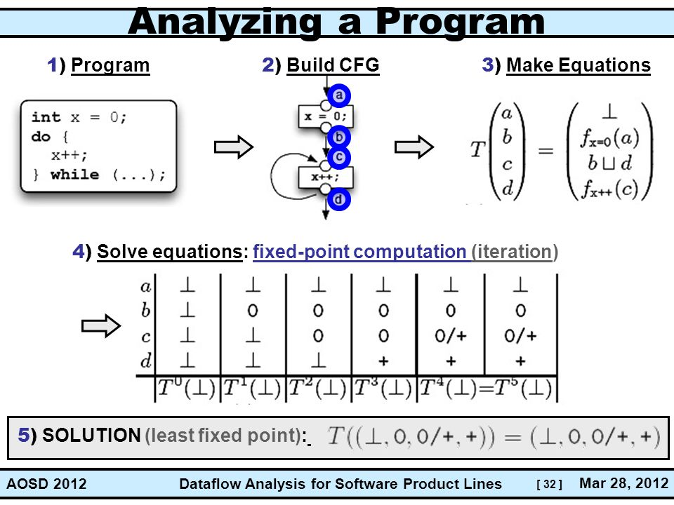 Analyzing a Program 1) Program 2) Build CFG 3) Make Equations