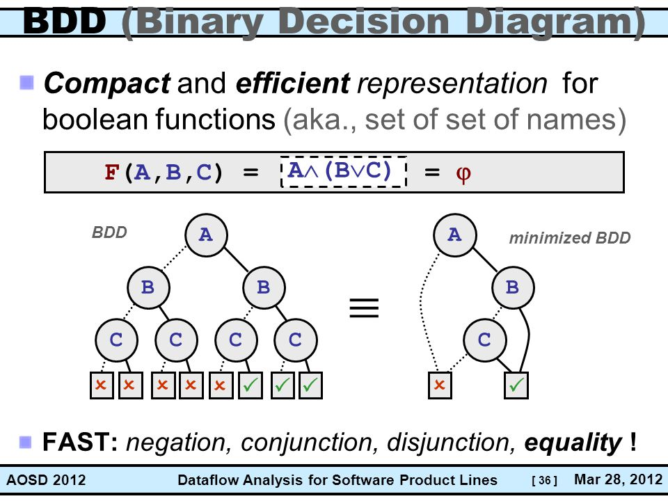 BDD (Binary Decision Diagram)