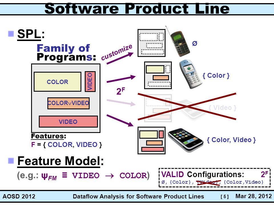 Software Product Line SPL: Feature Model: Family of Programs: 2F