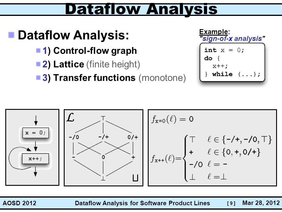 Dataflow Analysis L Dataflow Analysis: 1) Control-flow graph
