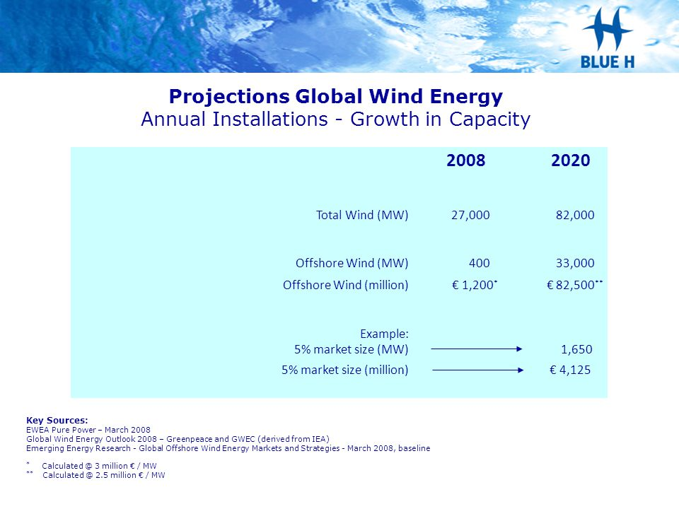 Projections Global Wind Energy Annual Installations - Growth in Capacity