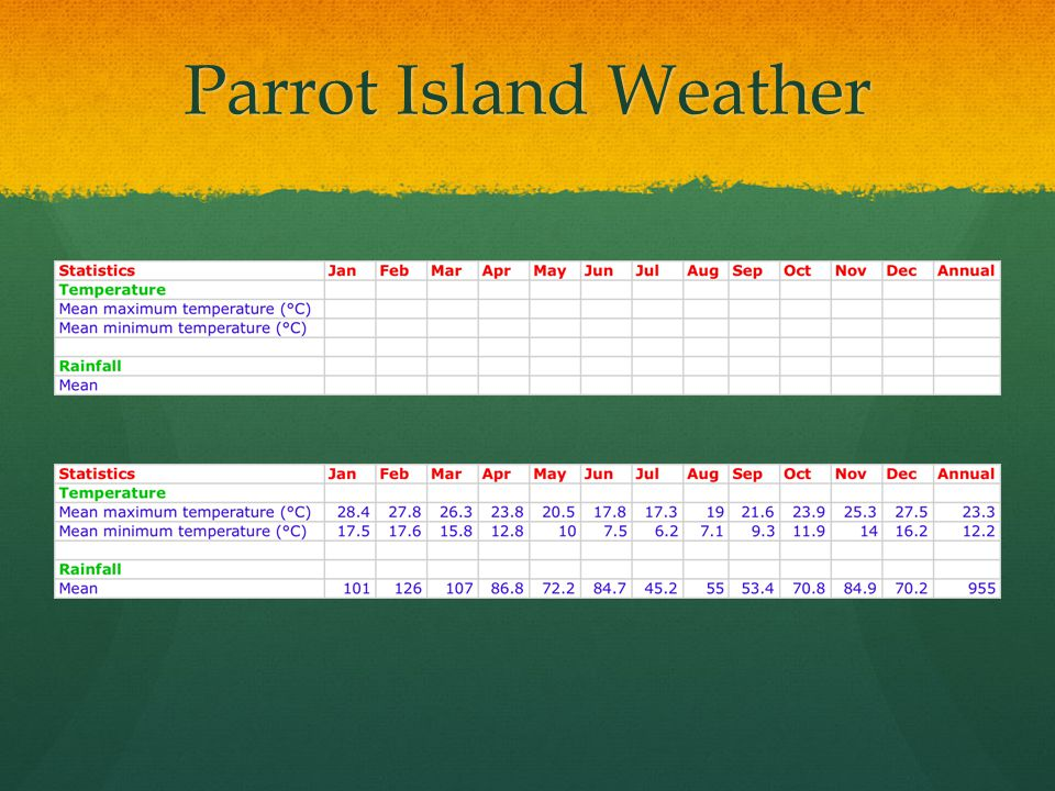 Parrot Island Weather http://www.bom.gov.au/jsp/awap/temp/index.jsp