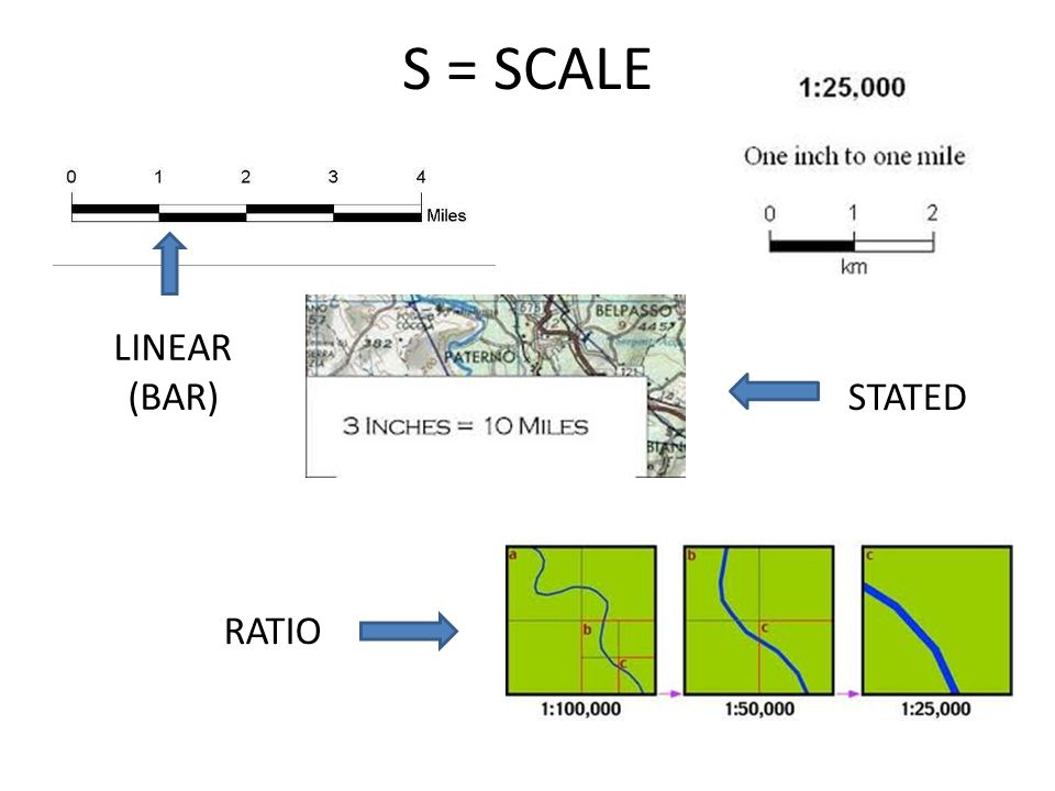 S = SCALE LINEAR (BAR) STATED RATIO