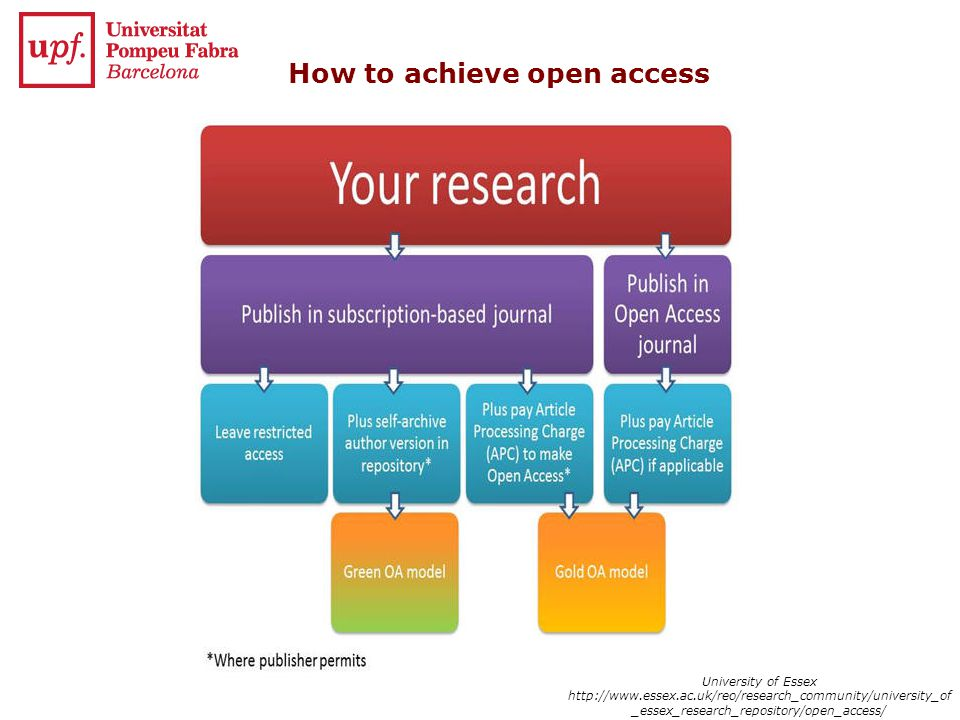 How to achieve open access