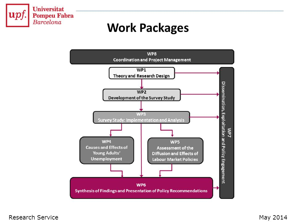 Work Packages Research Service May 2014