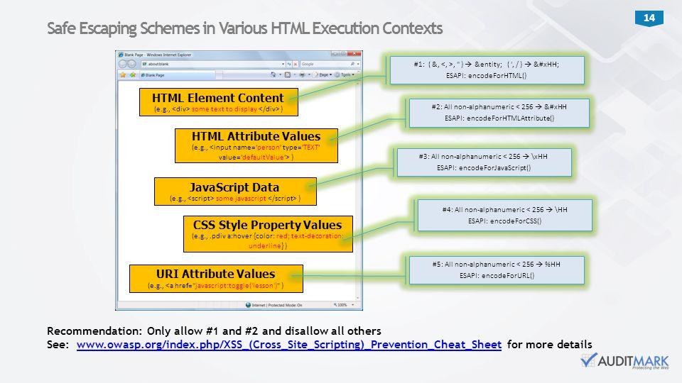 Safe Escaping Schemes in Various HTML Execution Contexts