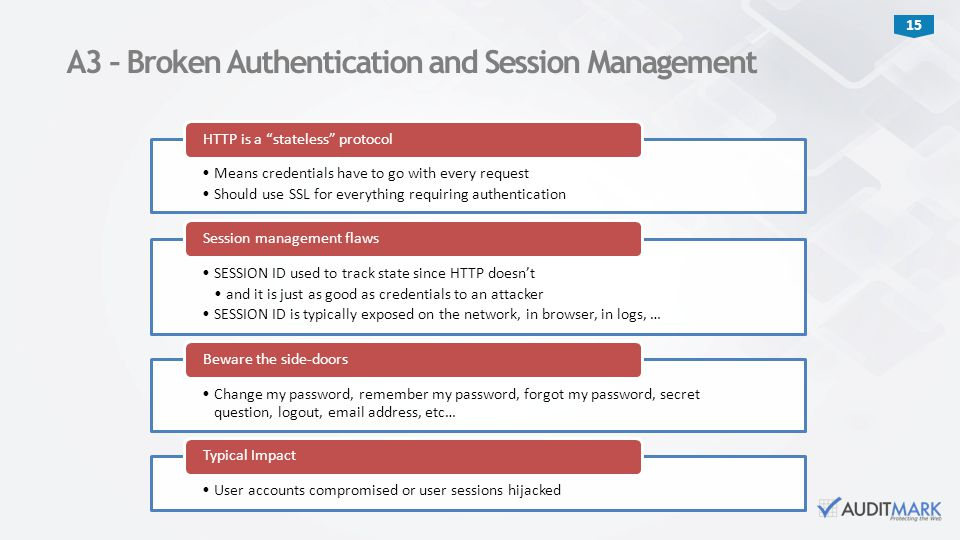 A3 – Broken Authentication and Session Management