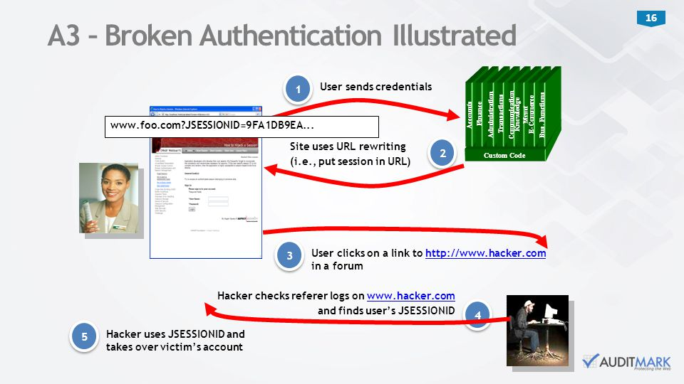 A3 – Broken Authentication Illustrated