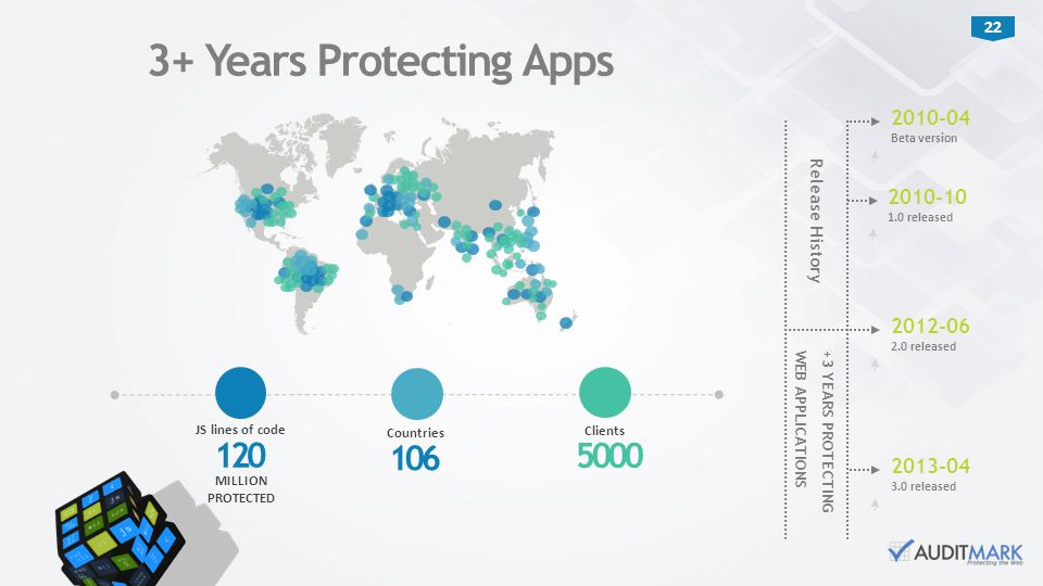 3+ Years Protecting Apps
