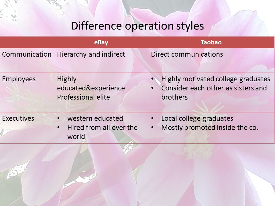Difference operation styles