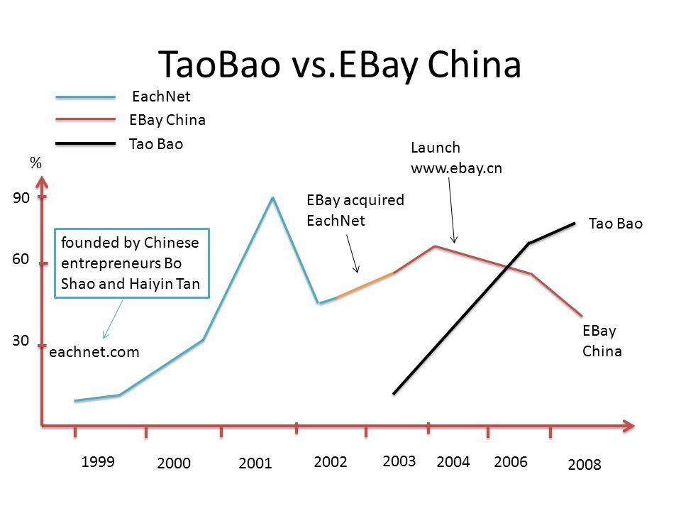 TaoBao vs.EBay China EachNet EBay China Tao Bao Launch www.ebay.cn %