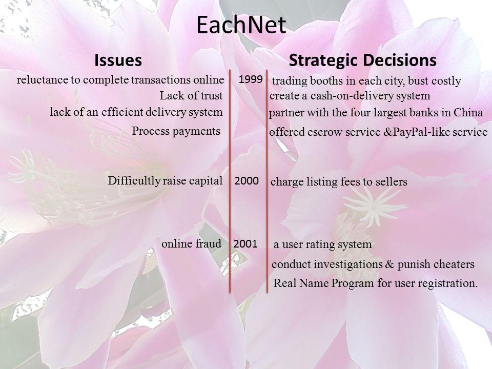 EachNet Issues Strategic Decisions