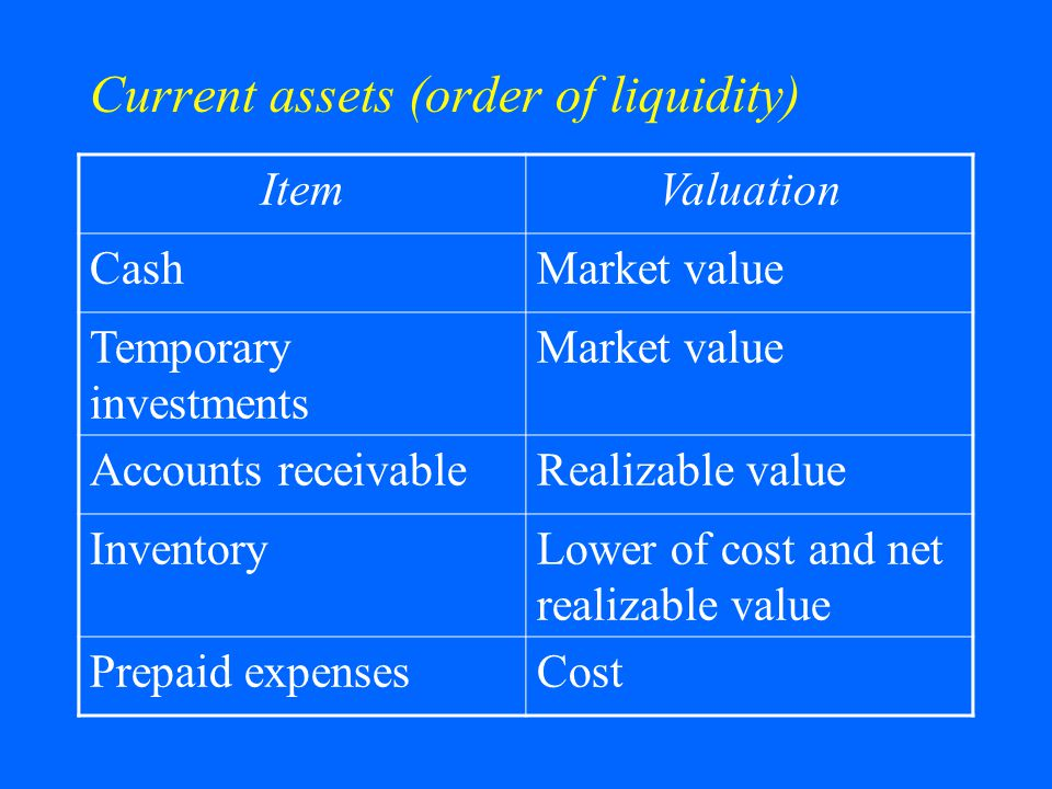 Current assets (order of liquidity)