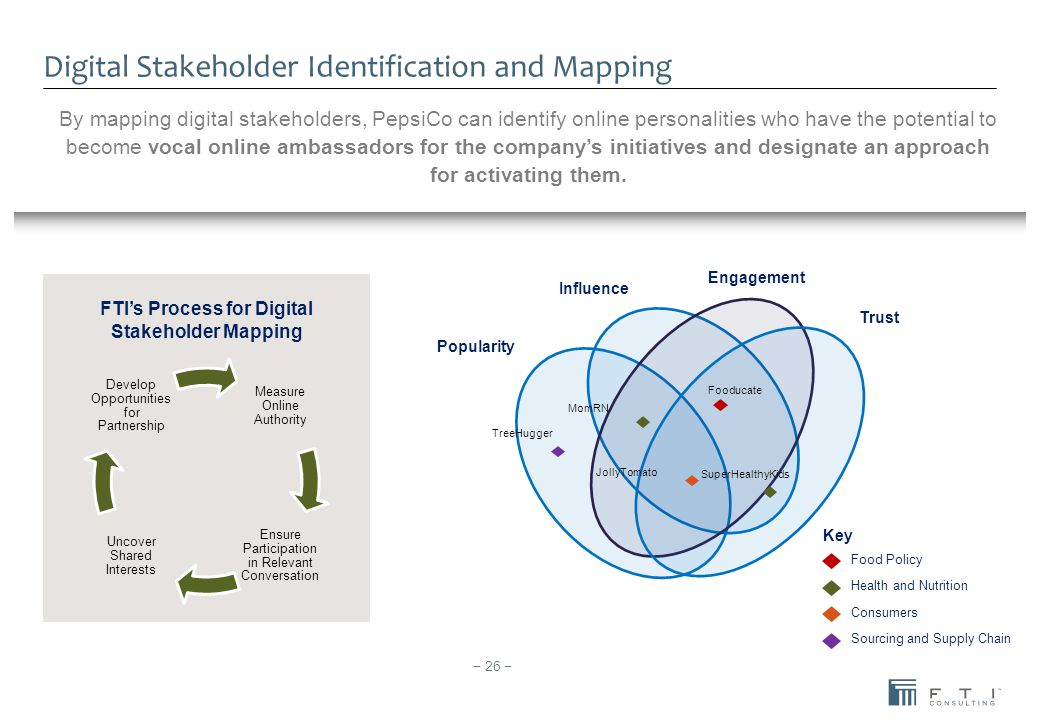 Digital Stakeholder Identification and Mapping