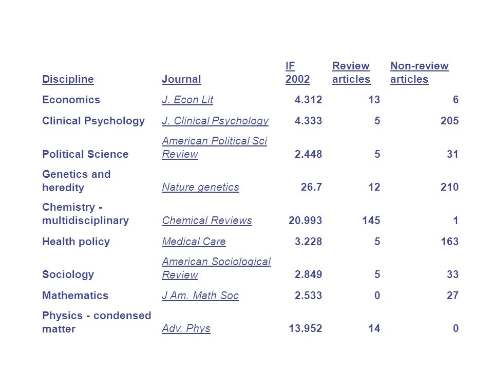 Discipline Journal. IF 2002. Review articles. Non-review articles. Economics. J. Econ Lit. 4.312.
