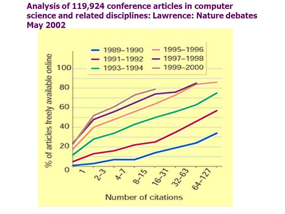 Analysis of 119,924 conference articles in computer science and related disciplines: Lawrence: Nature debates May 2002
