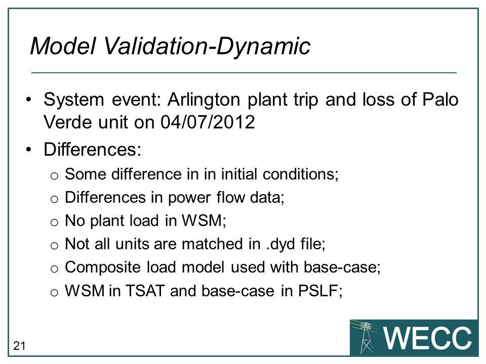 Model Validation-Dynamic