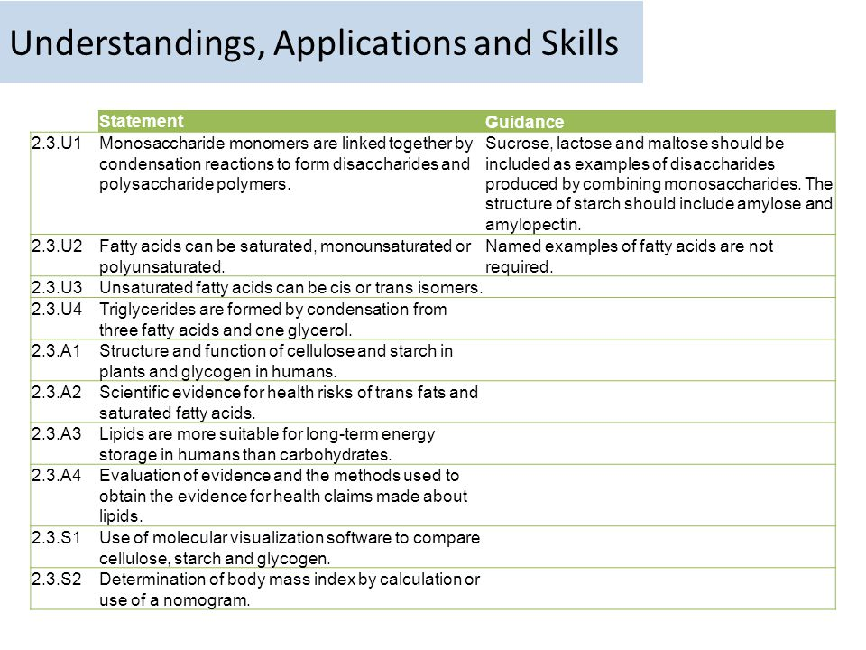 Understandings, Applications and Skills
