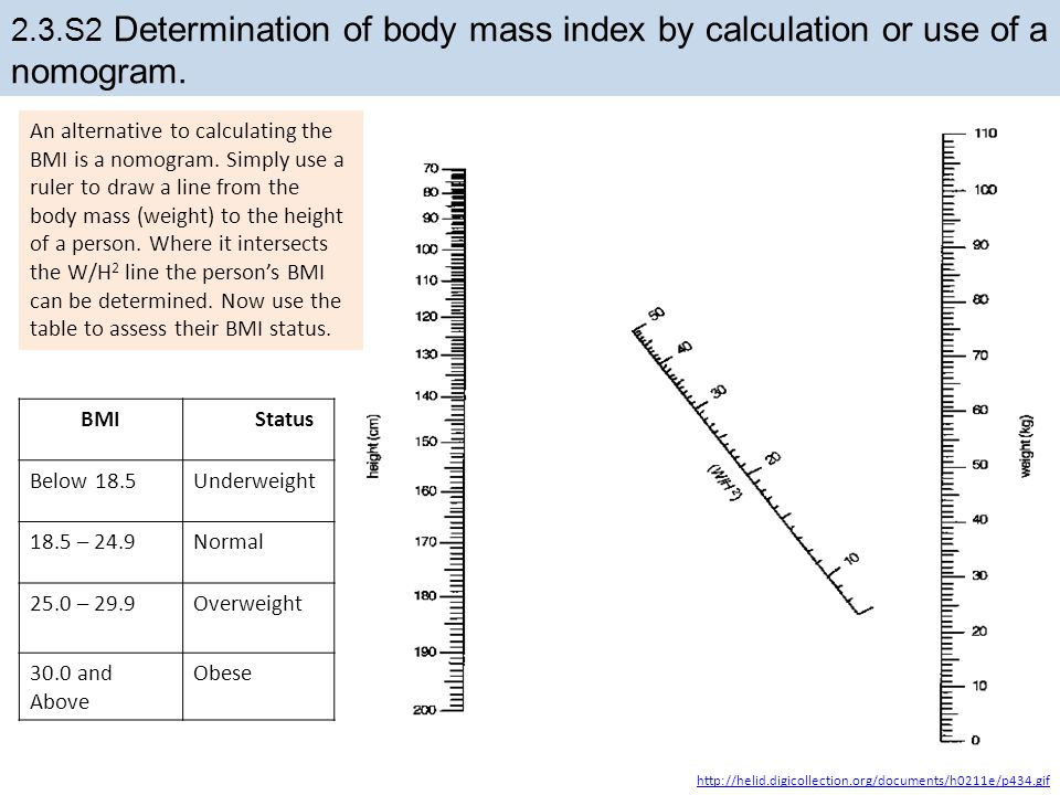 2.3.S2 Determination of body mass index by calculation or use of a nomogram.