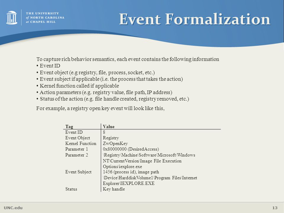 Event Formalization To capture rich behavior semantics, each event contains the following information.