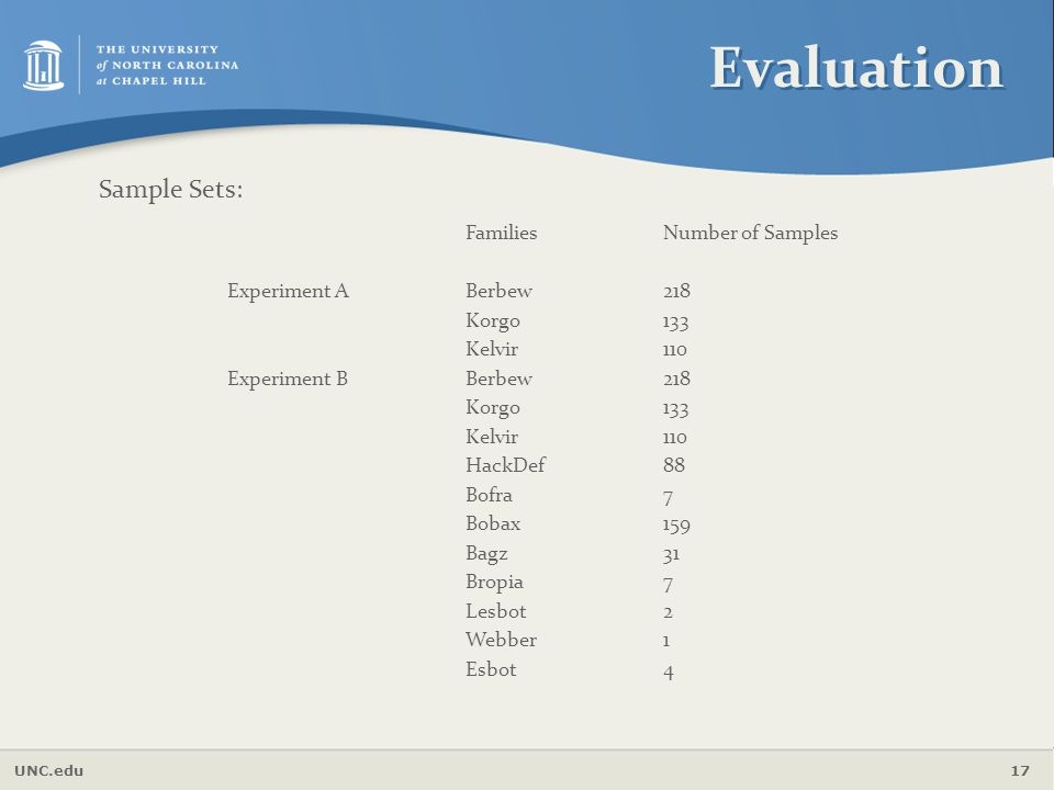 Evaluation Sample Sets: Families Number of Samples Experiment A Berbew
