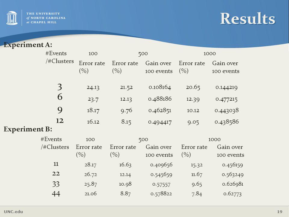 Results 3 6 9 12 11 22 33 44 Experiment A: Experiment B: