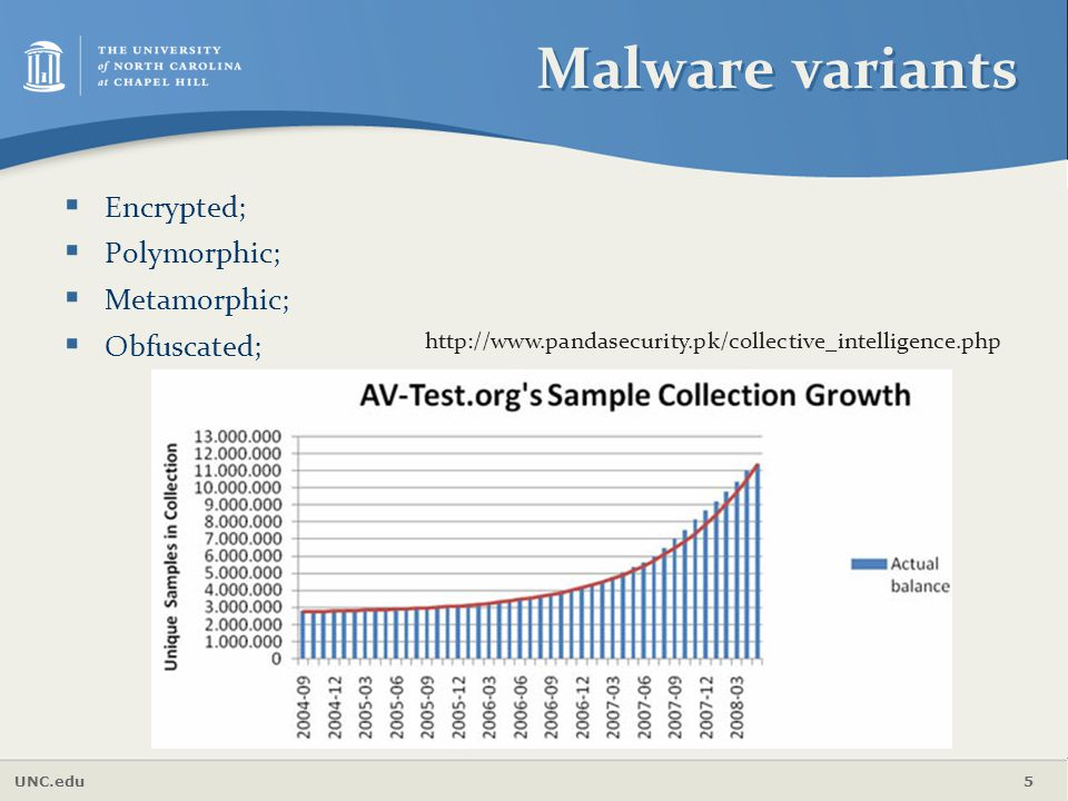 Malware variants Encrypted; Polymorphic; Metamorphic; Obfuscated;