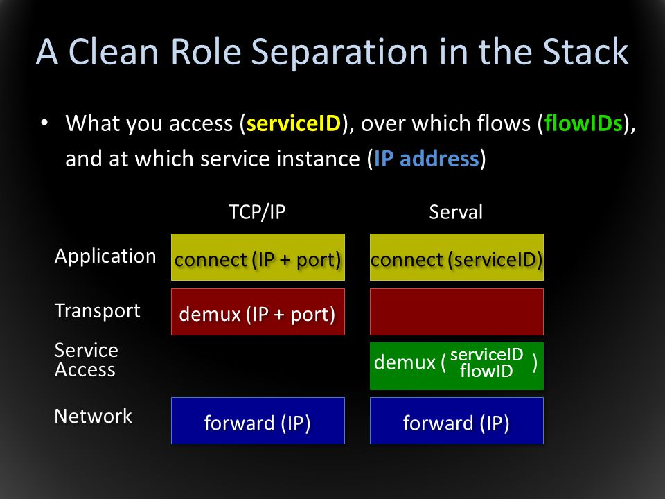 A Clean Role Separation in the Stack