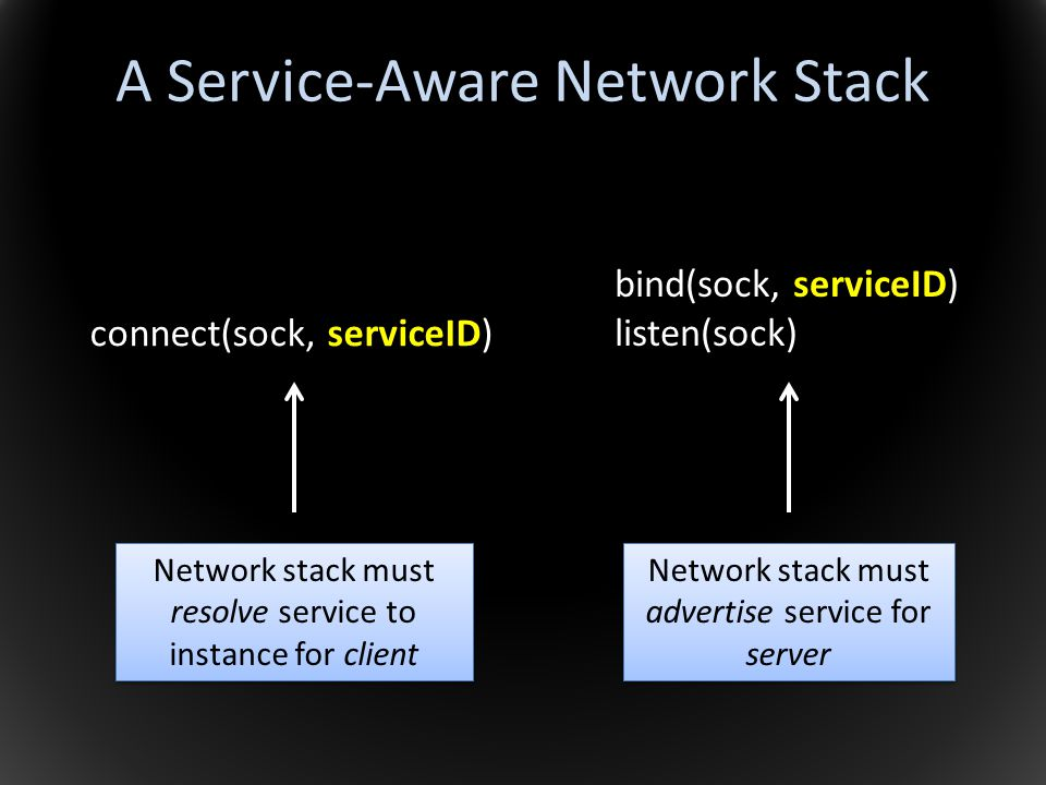 A Service-Aware Network Stack