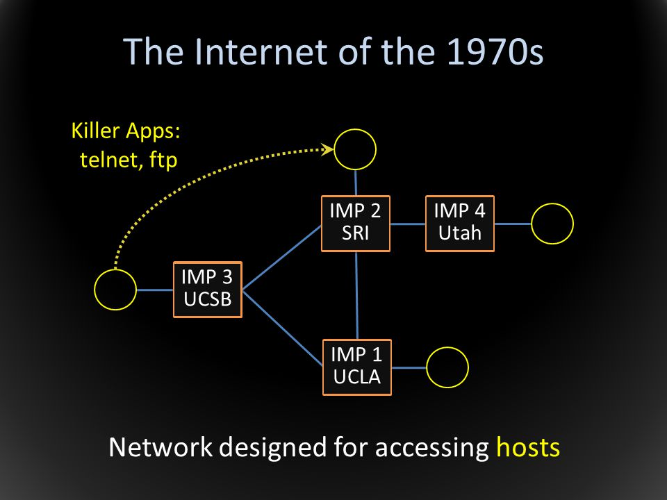 Network designed for accessing hosts