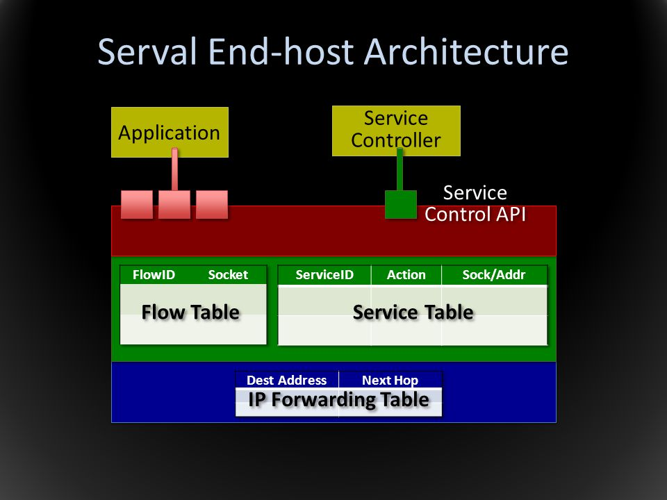 Serval End-host Architecture