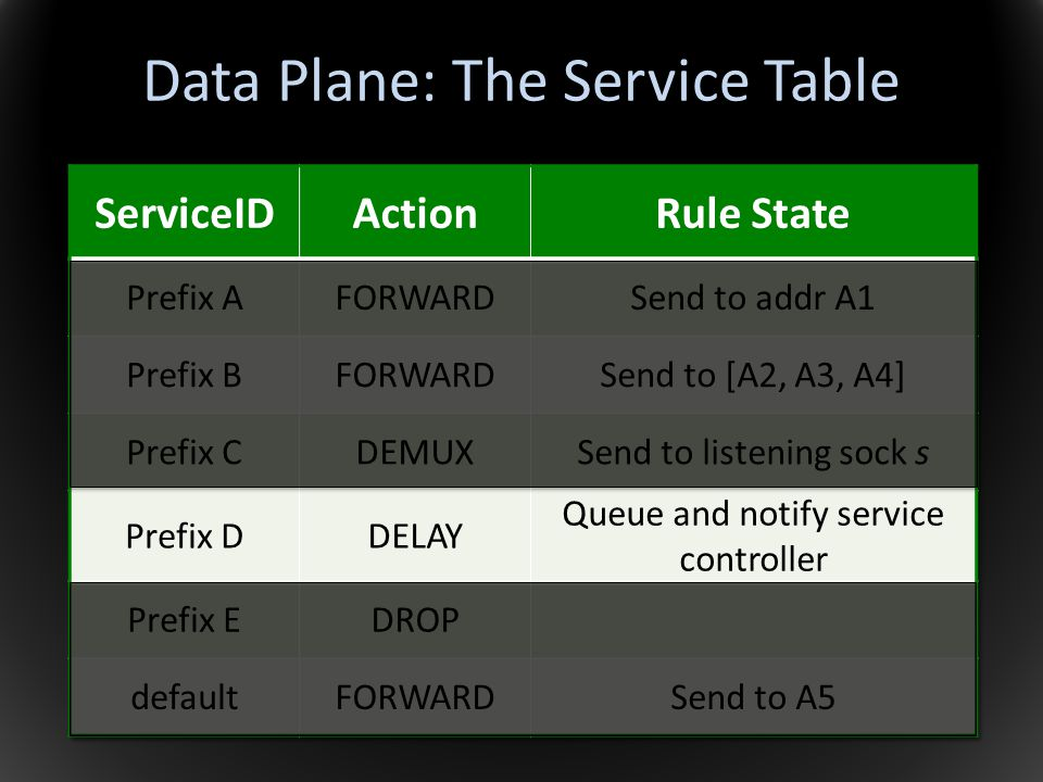 Data Plane: The Service Table