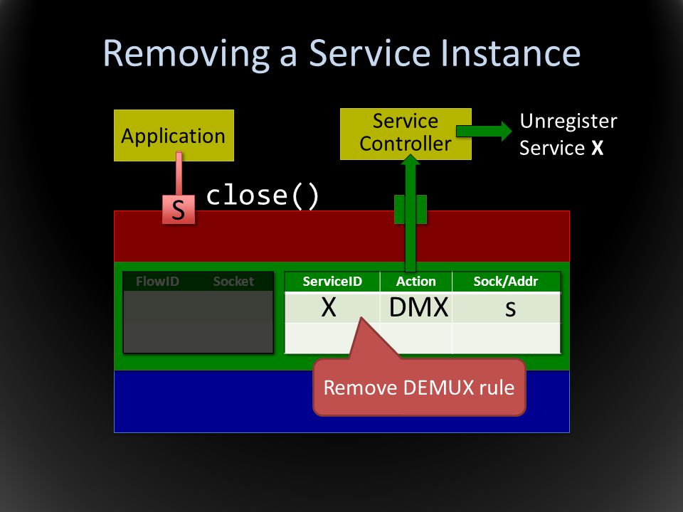 Removing a Service Instance