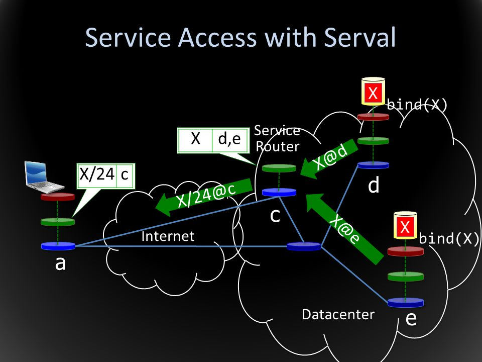 Service Access with Serval