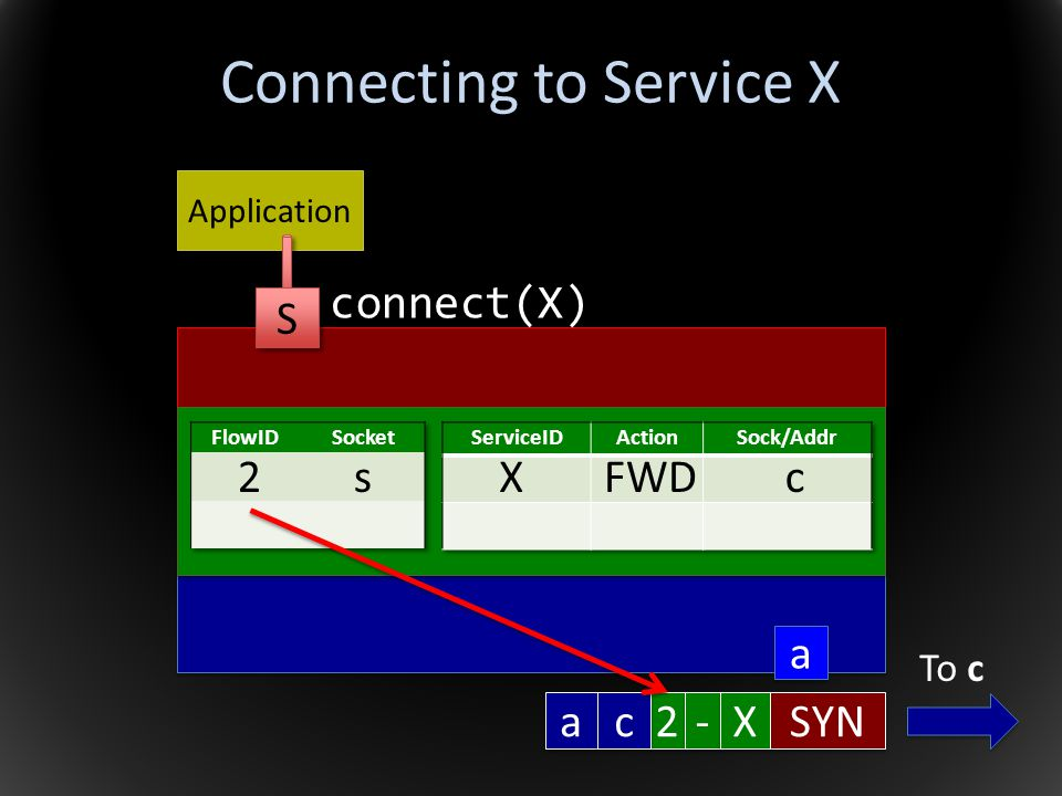 Connecting to Service X