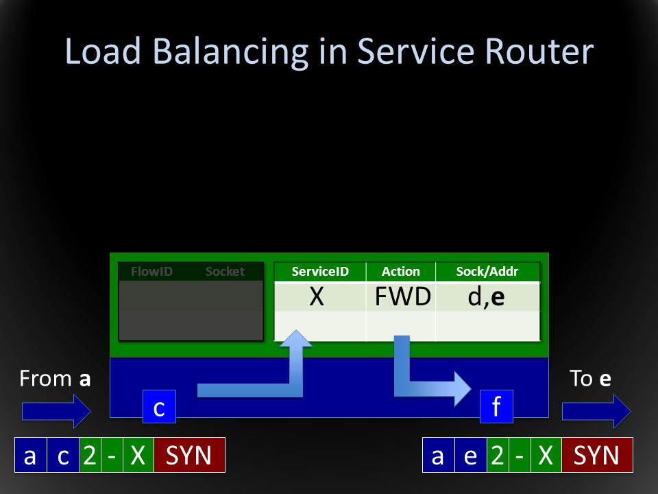 Load Balancing in Service Router