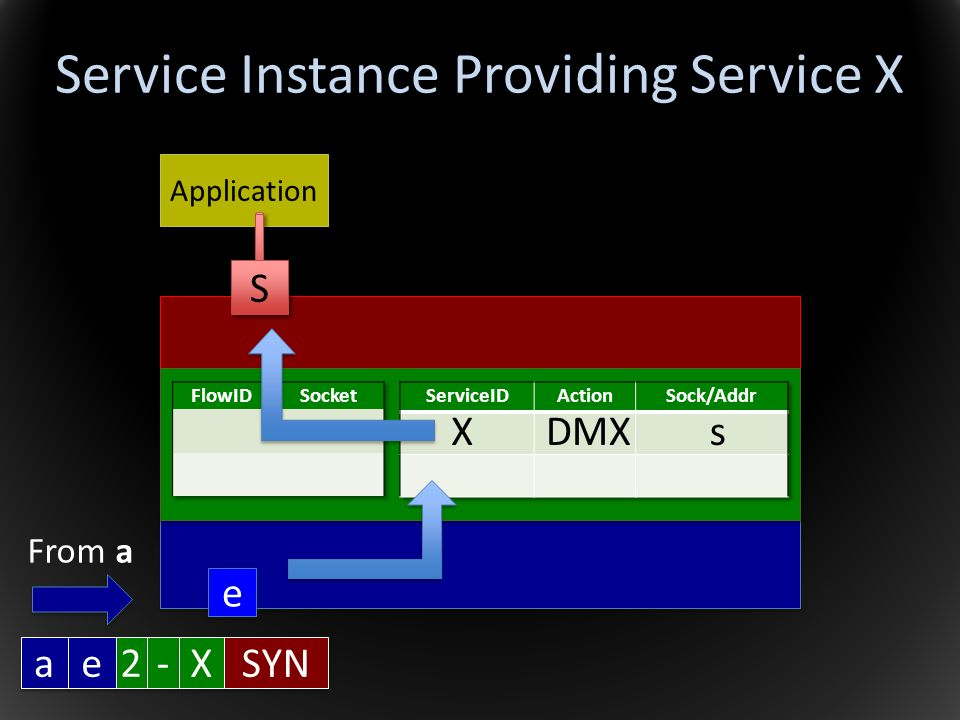 Service Instance Providing Service X