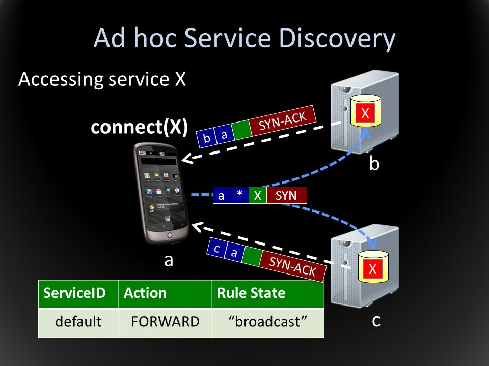 Ad hoc Service Discovery