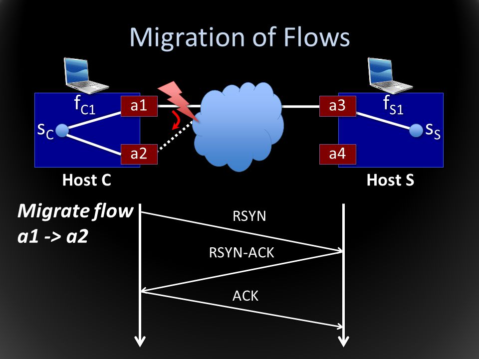 Migration of Flows sC sS fC1 fS1 Migrate flow a1 -> a2 Host C