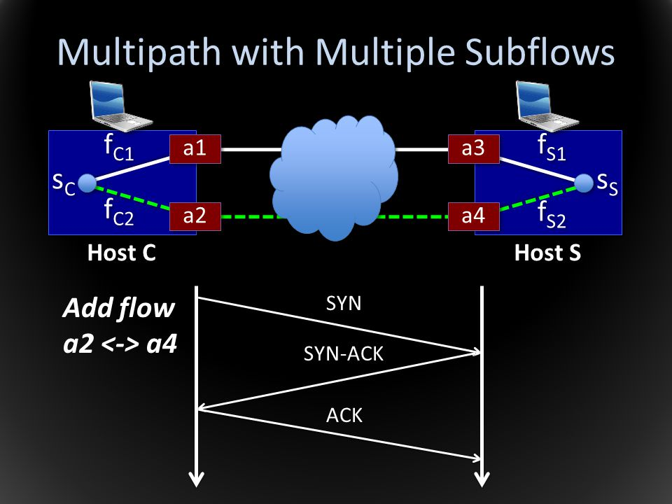 Multipath with Multiple Subflows