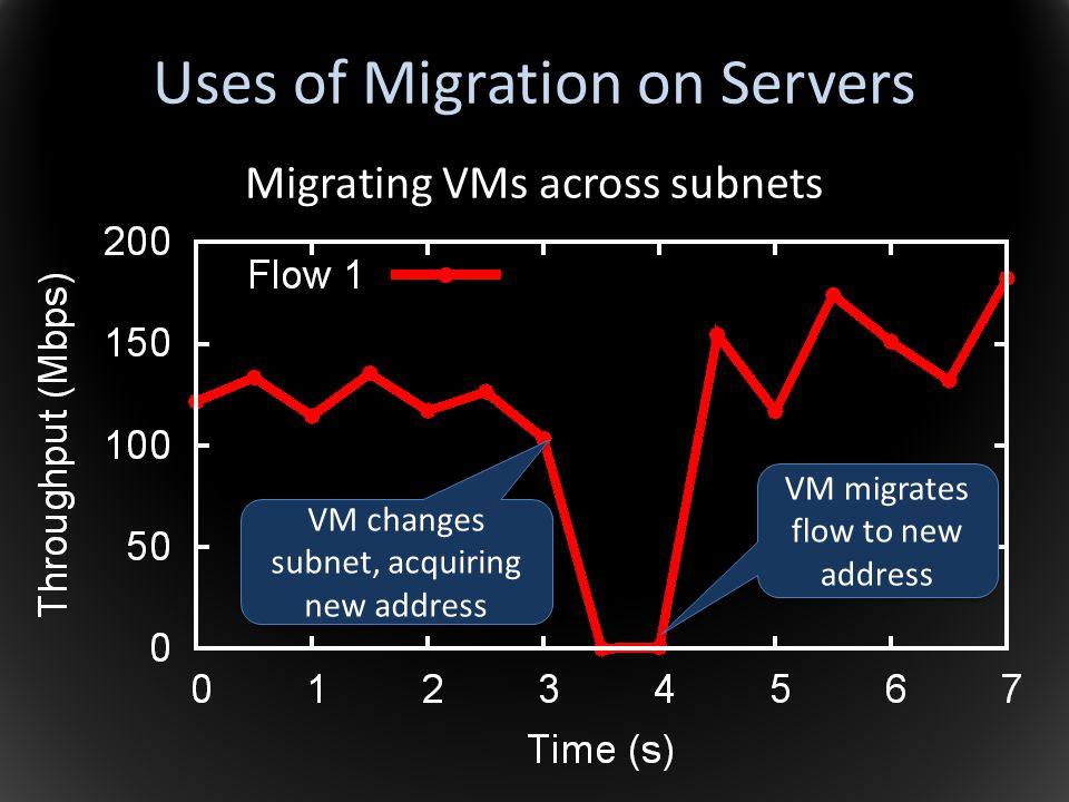 Uses of Migration on Servers