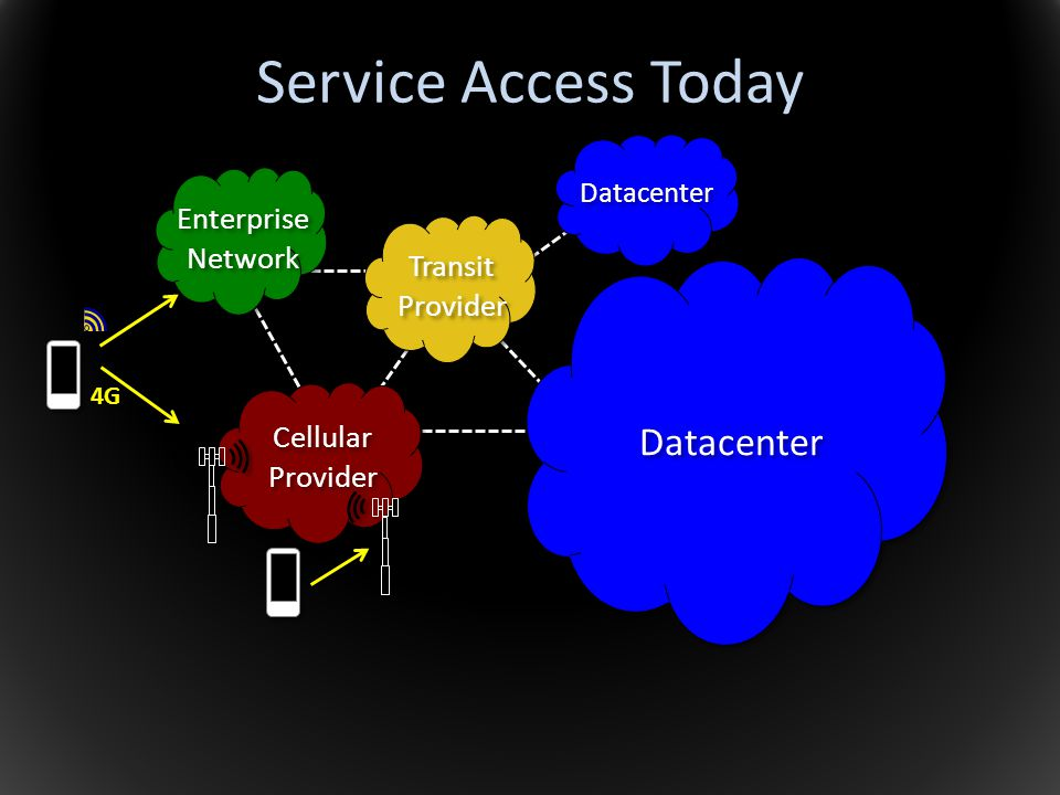 Service Access Today Datacenter Enterprise Network Transit Provider