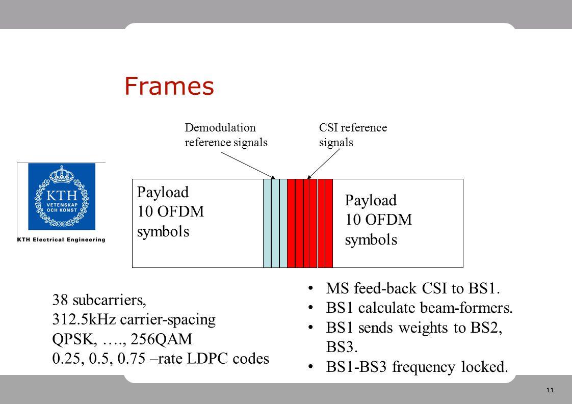 Frames Payload Payload 10 OFDM symbols 10 OFDM symbols