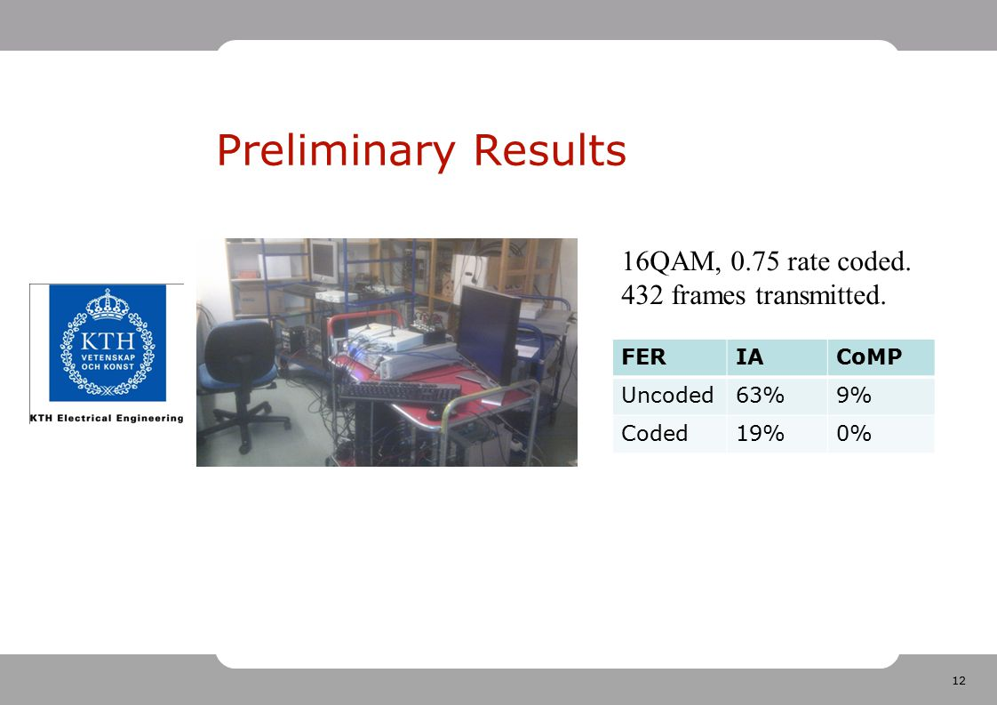 Preliminary Results 16QAM, 0.75 rate coded. 432 frames transmitted.