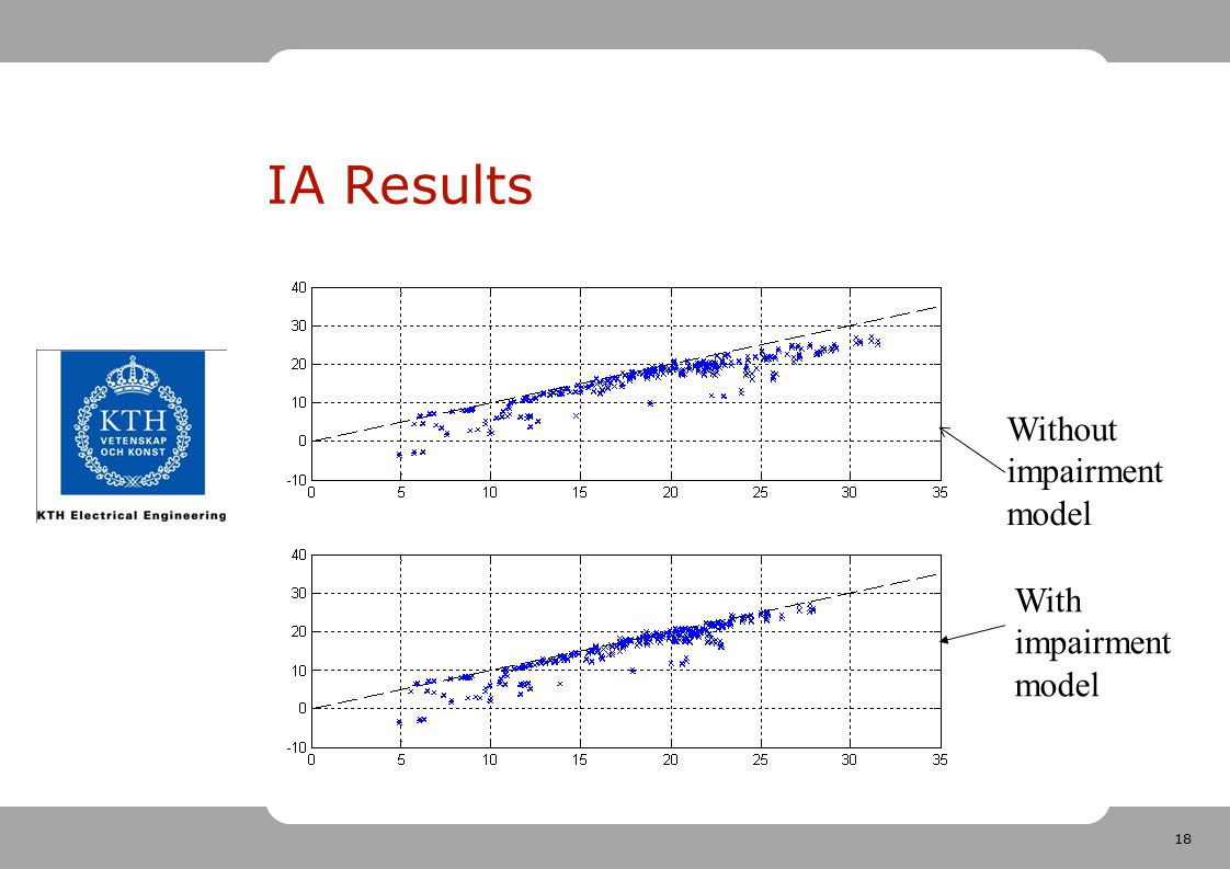 IA Results Without impairment model With impairment model