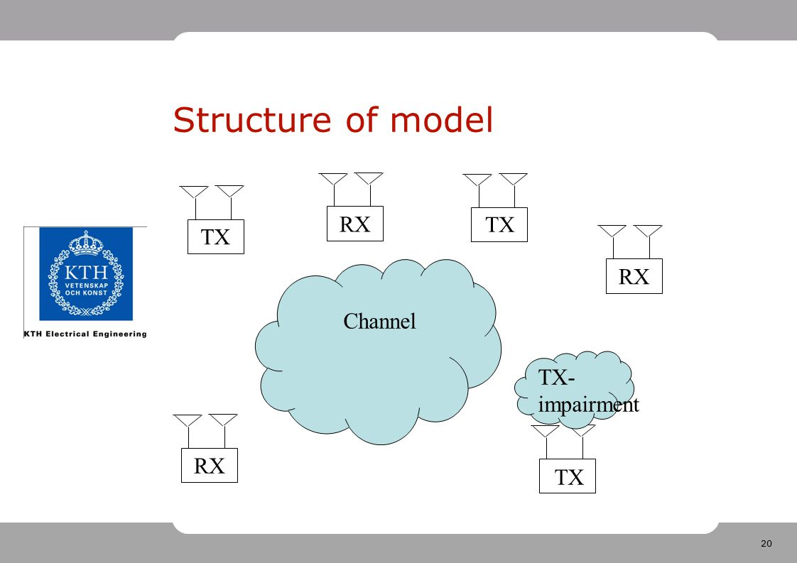 Structure of model RX TX TX RX Channel TX- impairment RX TX