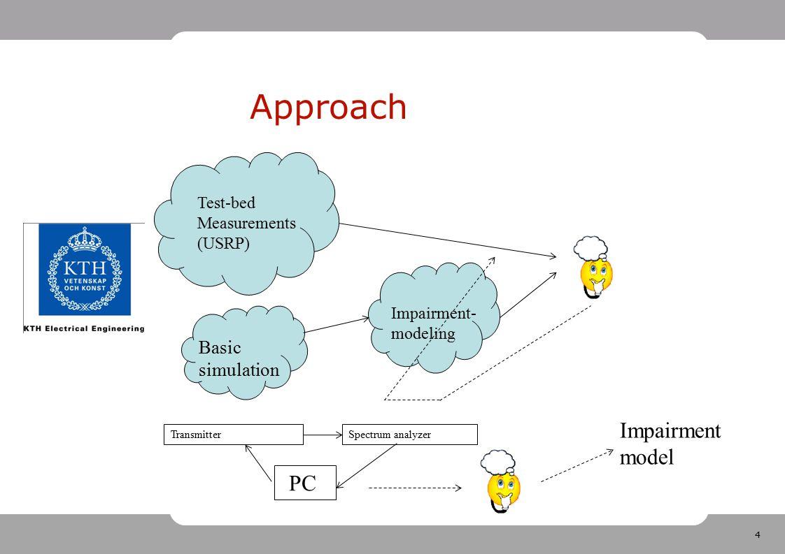 Approach Impairment model PC Basic simulation Test-bed Measurements