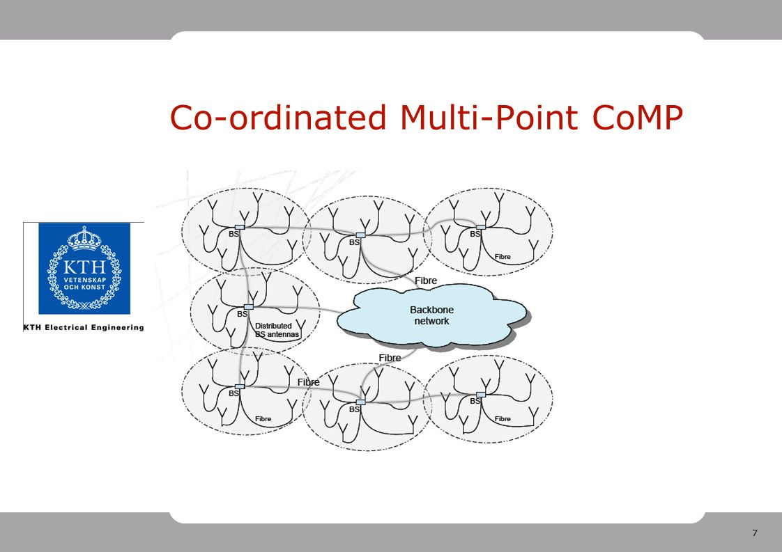 Co-ordinated Multi-Point CoMP