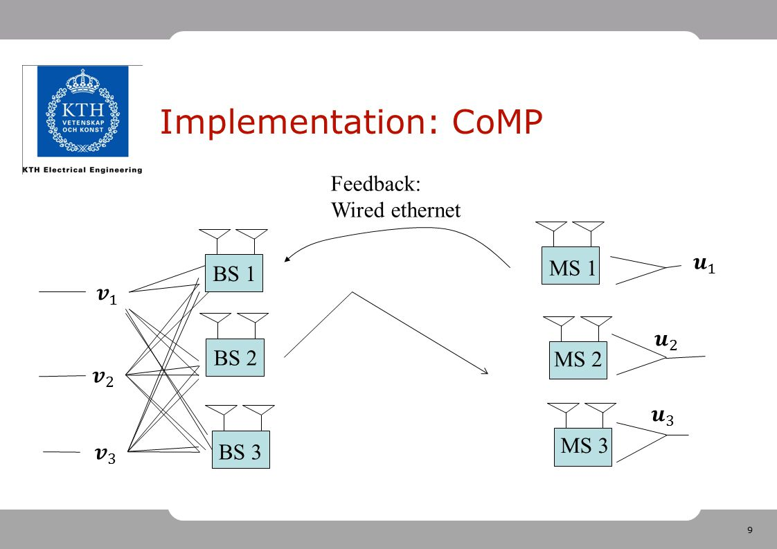 Implementation: CoMP Feedback: Wired ethernet 𝒖 1 MS 1 BS 1 𝒗 1 𝒖 2